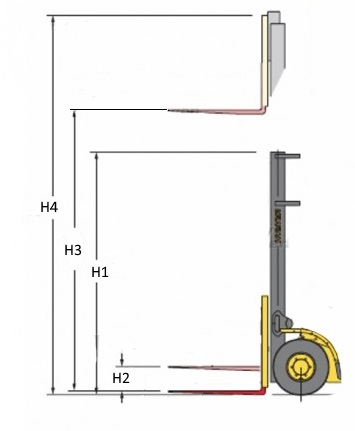 Forklift masts critical dimensions/clearances