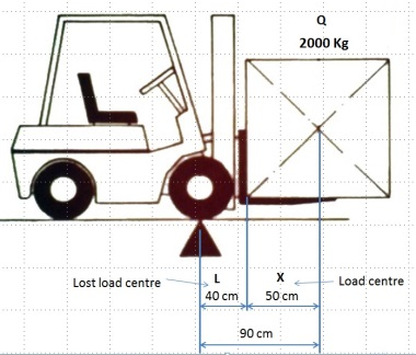 Forklift Lifting Capacity Load Centre And Capacity Calculations